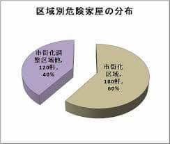 弘前 不動産 売却11